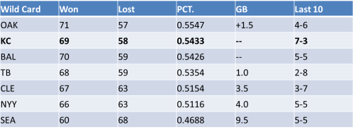 Projected Standings as of August 23